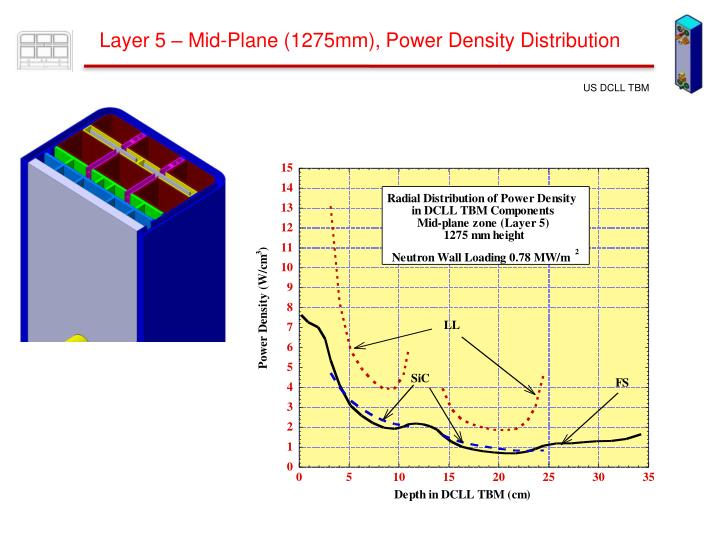 Layer 5 – Mid-Plane (1275mm), Power Density Distribution