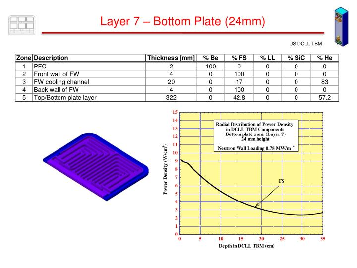 Layer 7 – Bottom Plate (24mm)