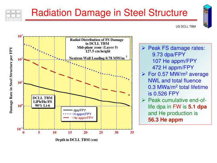 Radiation Damage in Steel Structure