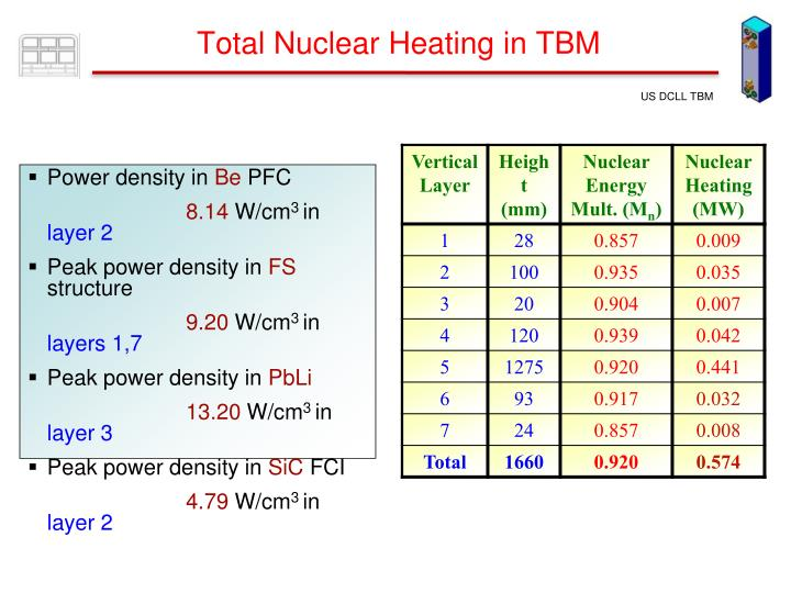 Total Nuclear Heating in TBM