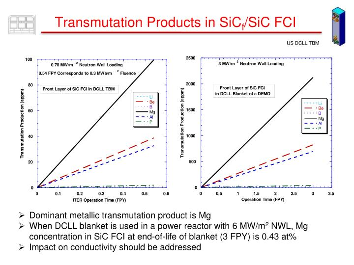 Transmutation Products in SiC
