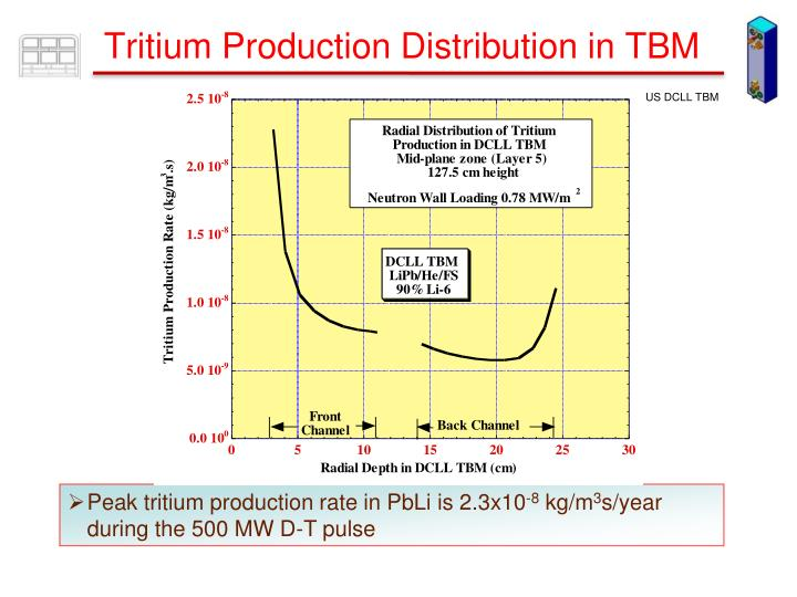 Tritium Production Distribution in TBM