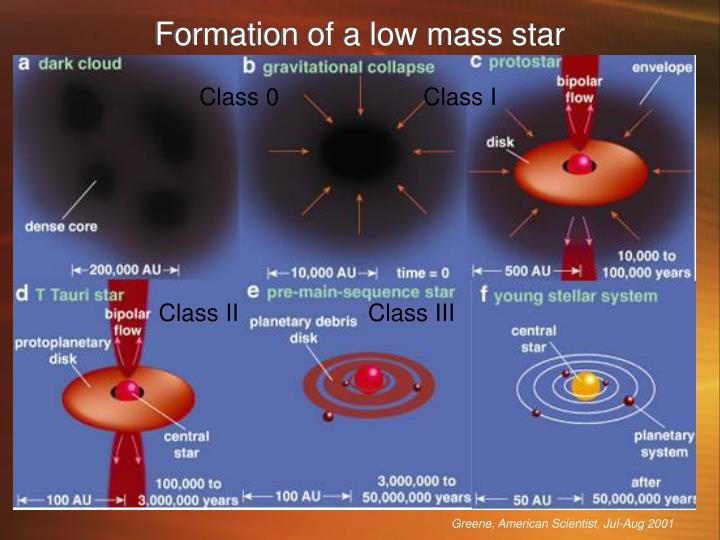 Formation of a low mass star