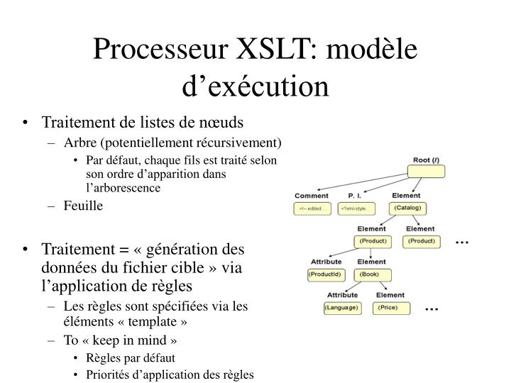 Processeur XSLT: modèle d'exécution