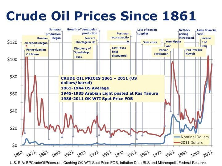 Crude Oil Prices Since 1861
