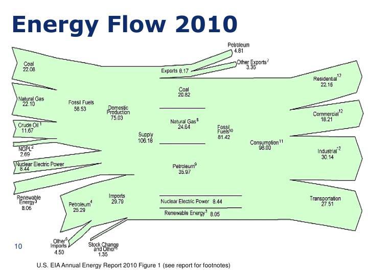 Energy Flow 2010