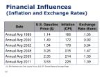 financial influences inflation and exchange rates
