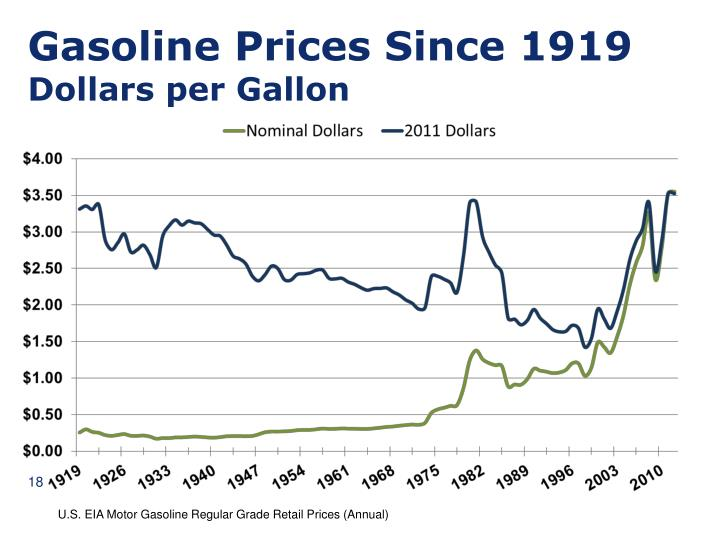 Gasoline Prices Since 1919