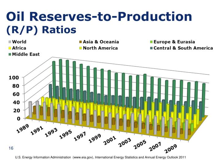 Oil Reserves-to-Production