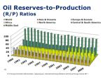 oil reserves to production r p ratios
