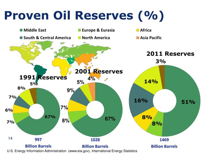 Proven Oil Reserves (%)