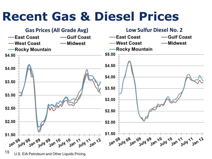 Recent Gas & Diesel Prices