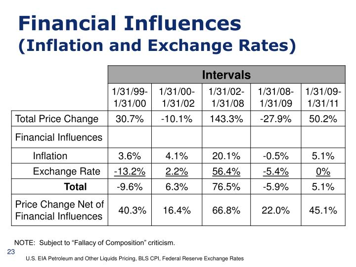 Financial Influences