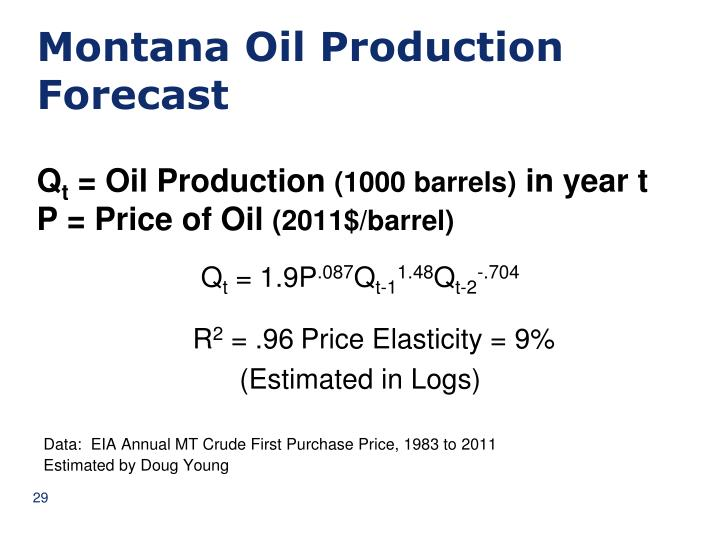 Montana Oil Production