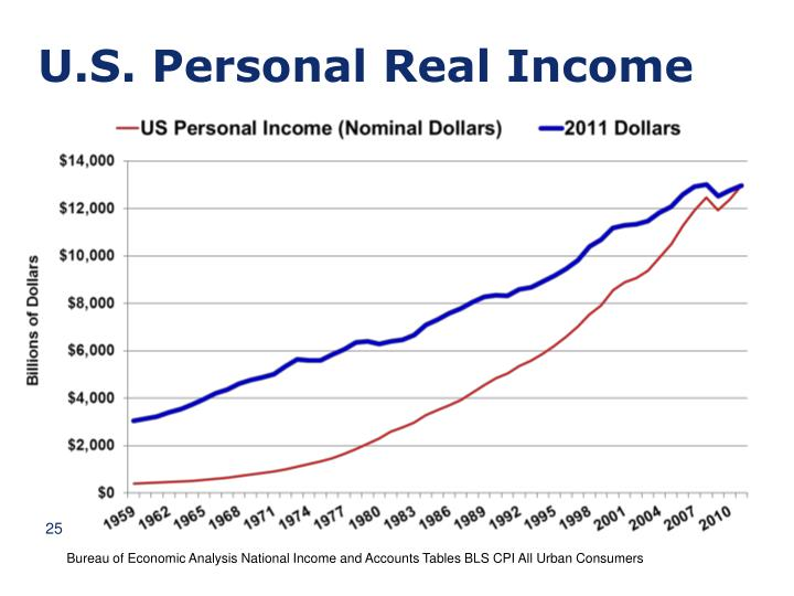 U.S. Personal Real Income