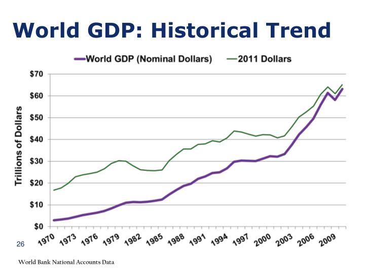 World GDP: Historical Trend