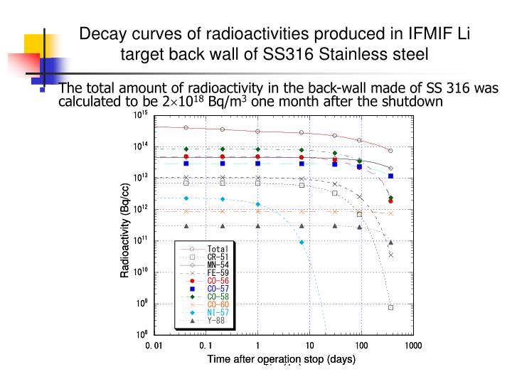Decay curves of radioactivities produced in IFMIF Li target back wall of SS316 Stainless steel