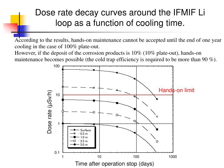 Dose rate (