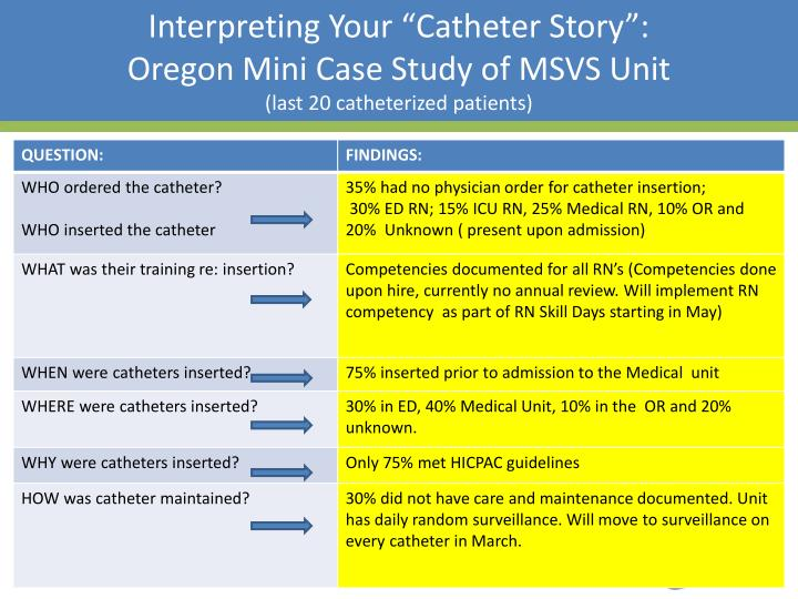 "Interpreting Your ""Catheter Story"":"