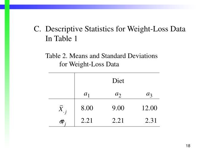 C.Descriptive Statistics for Weight-Loss Data