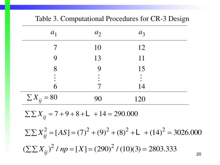Table 3. Computational Procedures for CR-3 Design