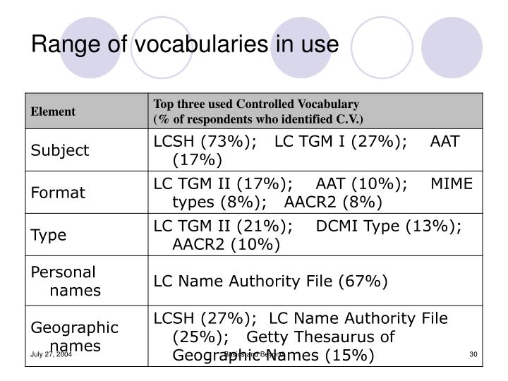 Range of vocabularies in use