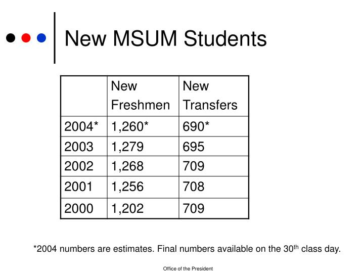 New MSUM Students