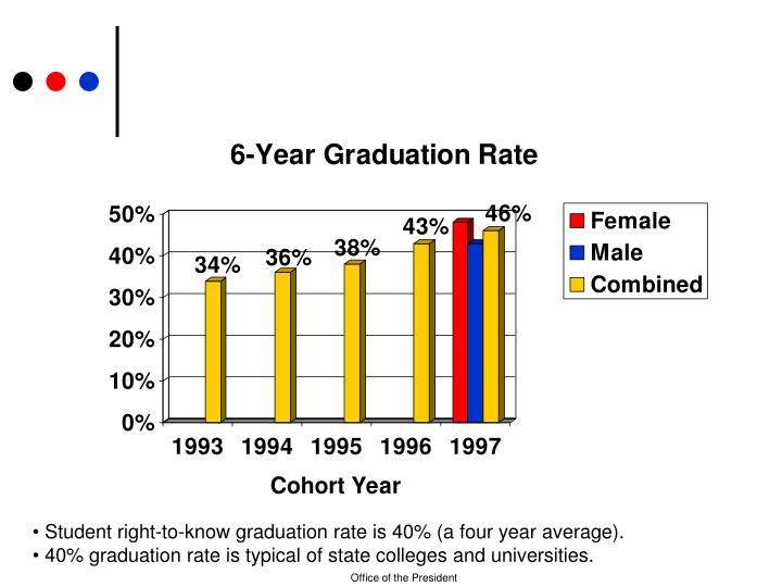 Student right-to-know graduation rate is 40% (a four year average).