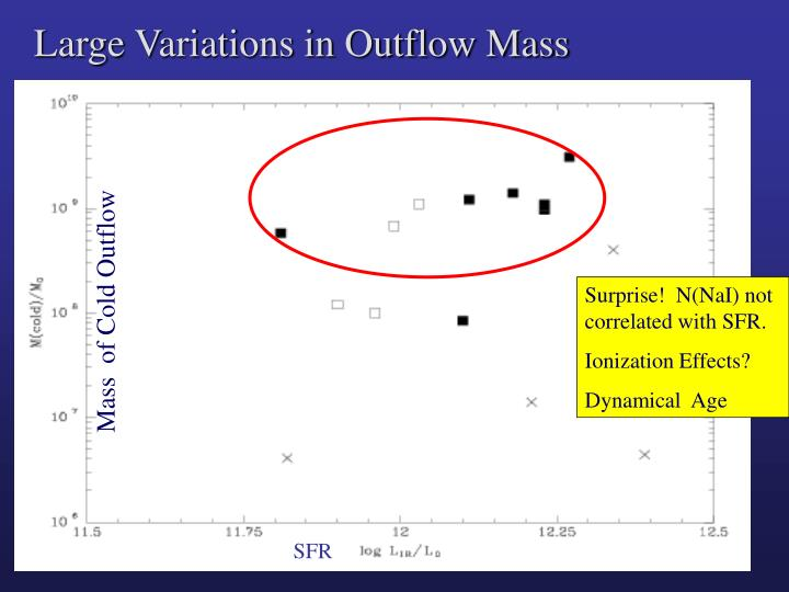 Large Variations in Outflow Mass