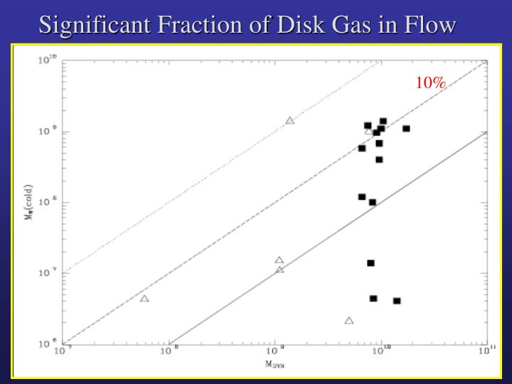 Significant Fraction of Disk Gas in Flow