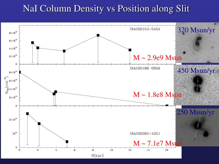 NaI Column Density vs Position along Slit