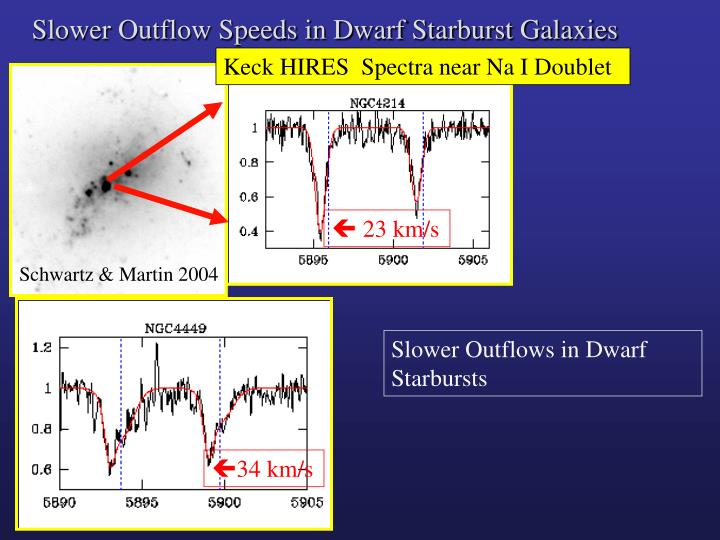 Slower Outflow Speeds in Dwarf Starburst Galaxies
