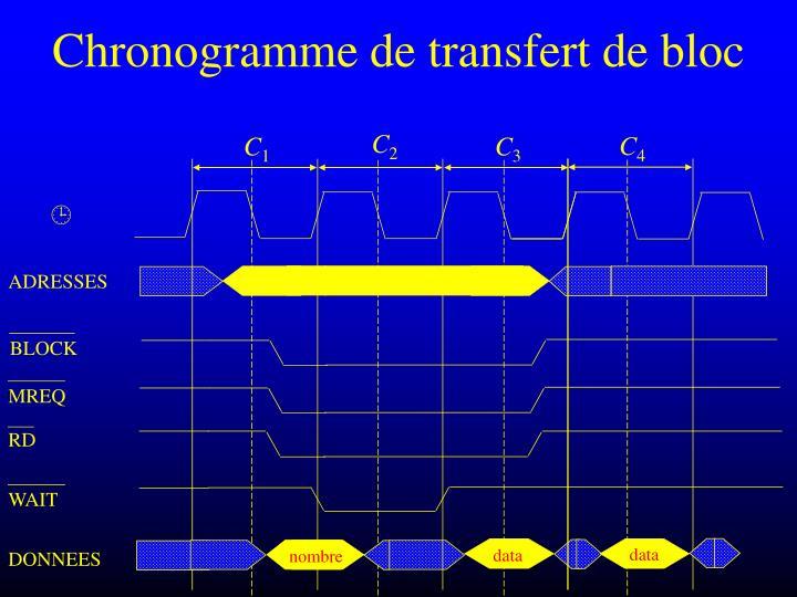 Chronogramme de transfert de bloc