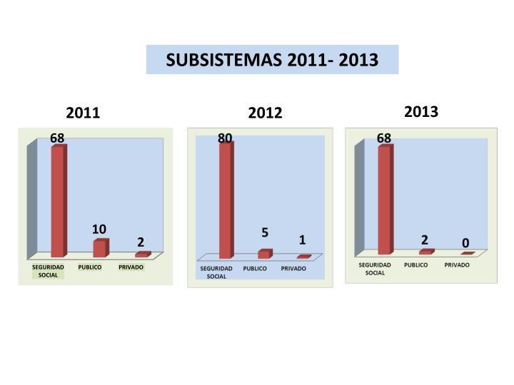 SUBSISTEMAS 2011- 2013