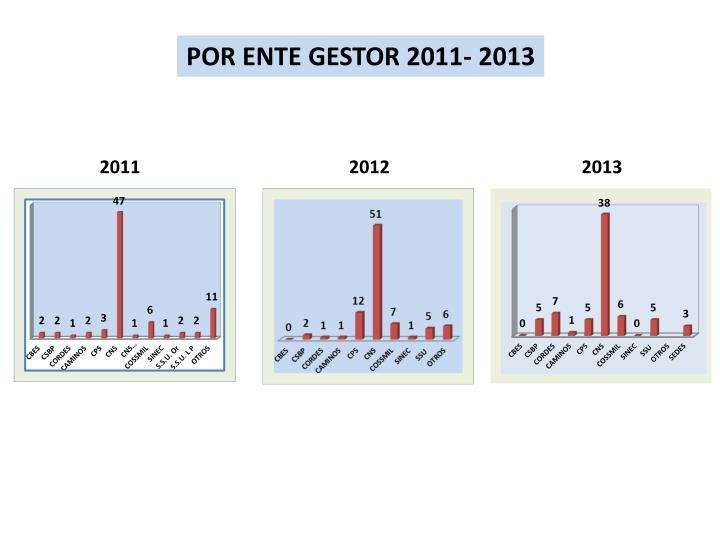 POR ENTE GESTOR 2011- 2013