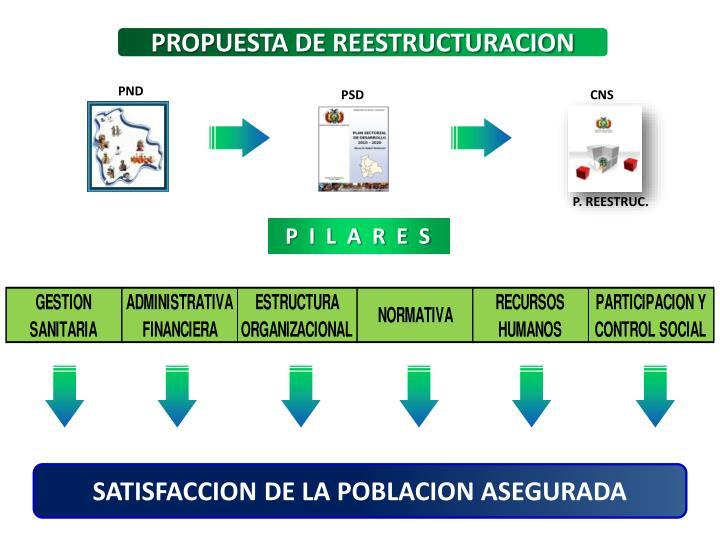 PROPUESTA DE REESTRUCTURACION