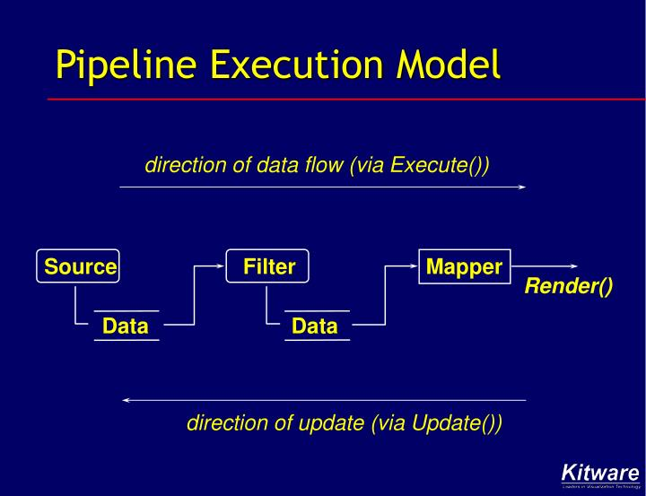 Pipeline Execution Model