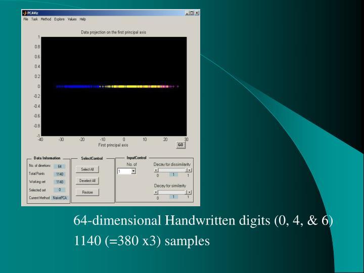 64-dimensional Handwritten digits (0, 4, & 6)