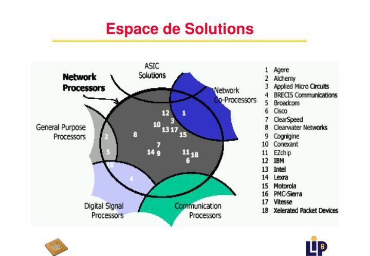 Espace de Solutions