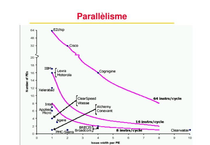 Parallèlisme