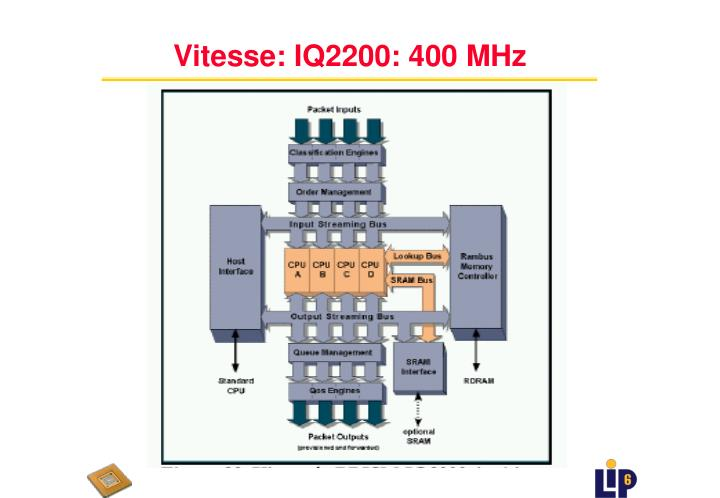 Vitesse: IQ2200: 400 MHz