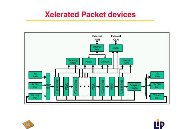 Xelerated Packet devices