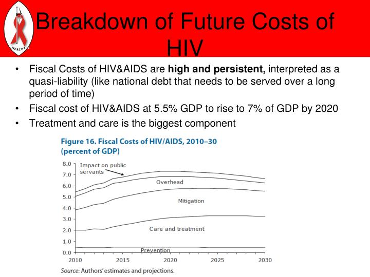 Breakdown of Future Costs of HIV