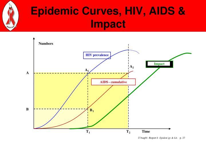 Epidemic Curves, HIV, AIDS & Impact