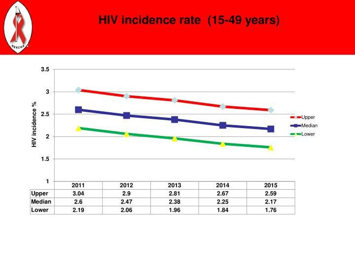 HIV incidence rate  (15-49 years)