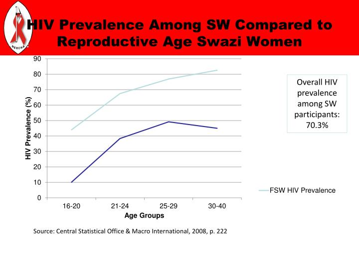 HIV Prevalence Among SW Compared to Reproductive Age Swazi Women