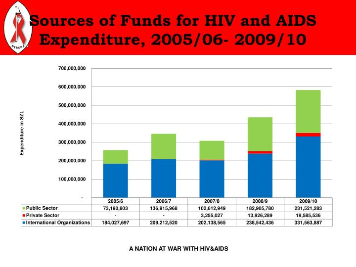 Sources of Funds for HIV and AIDS Expenditure, 2005/06- 2009/10