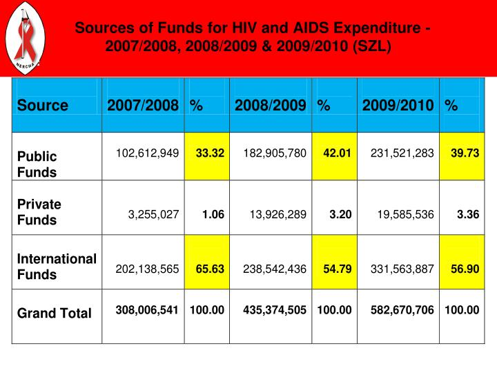 Sources of Funds for HIV and AIDS Expenditure - 2007/2008, 2008/2009 & 2009/2010 (SZL)