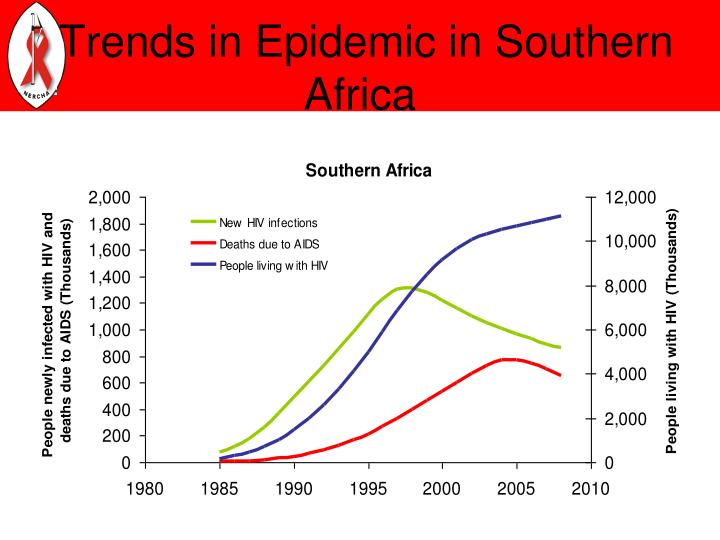 Trends in Epidemic in Southern Africa