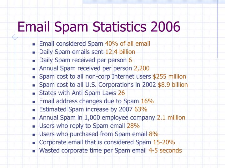 Email Spam Statistics 2006